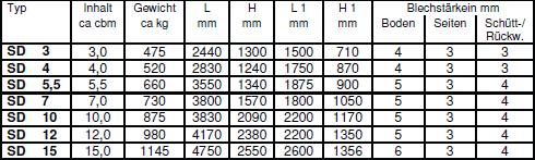 symmetrisch-mit-stahldeckeln-nach-din-30720-table2
